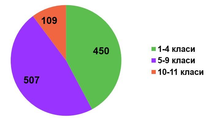 Фактична кількість учнів закладу 2018-2019