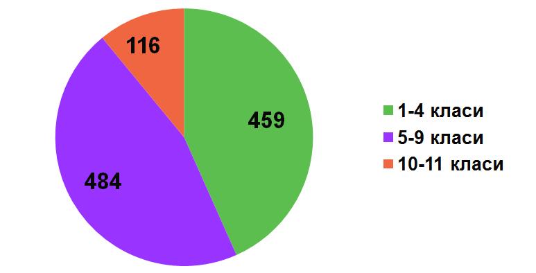 Фактична кількість учнів закладу 2016-2017