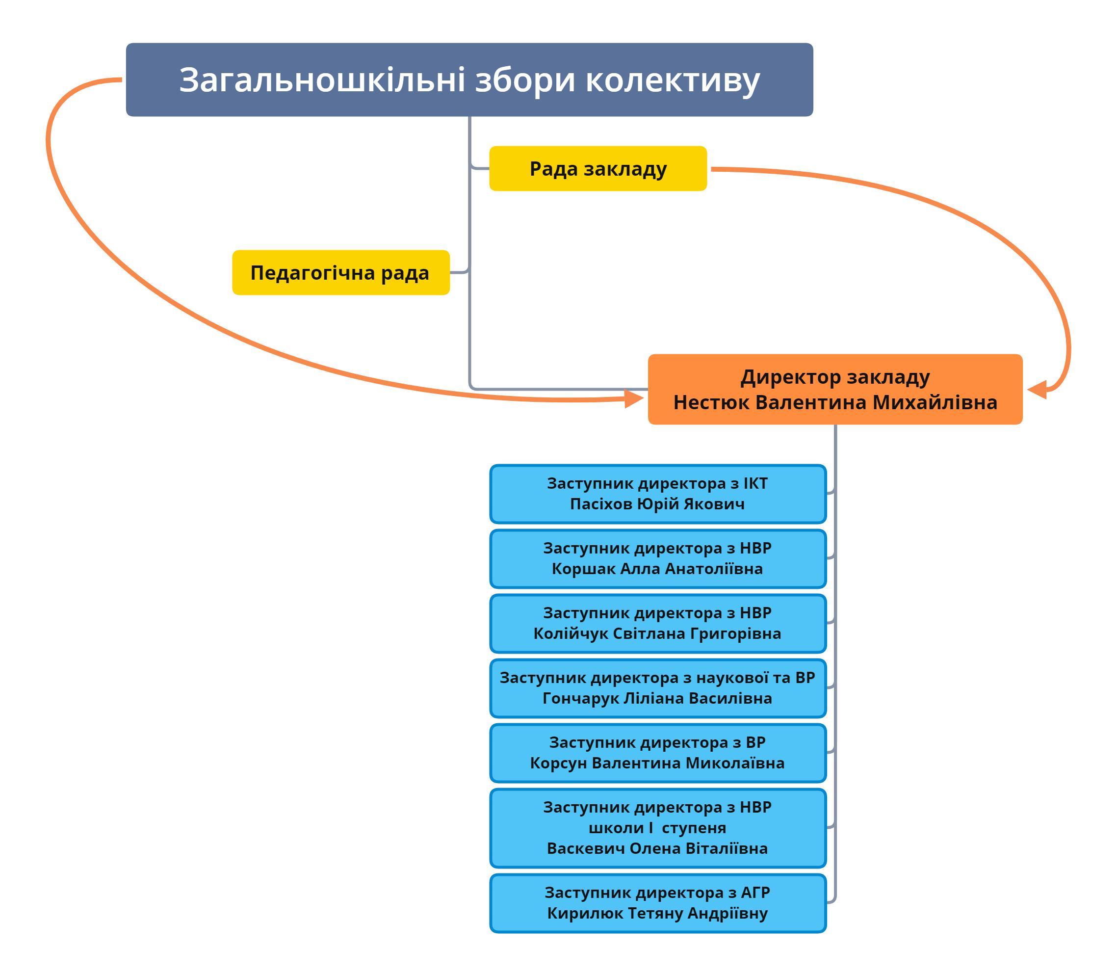 Структура та органи управління закладом